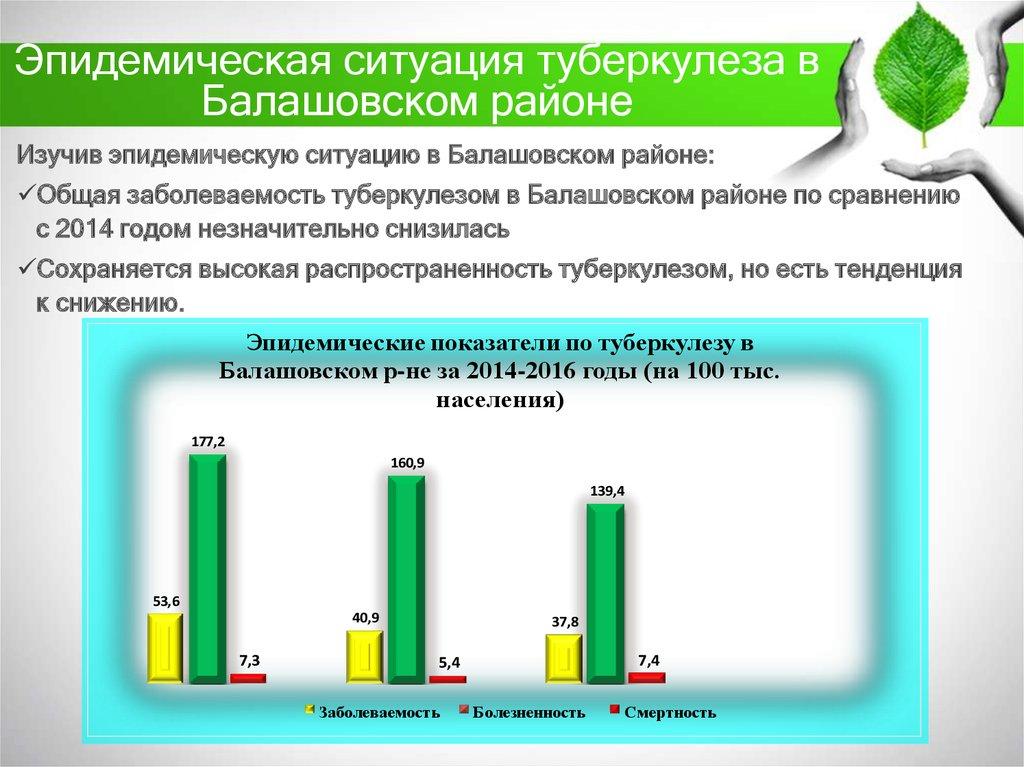 Туберкулез вчера и сегодня презентация онлайн  Эпидемическая ситуация туберкулеза в Балашовском районе
