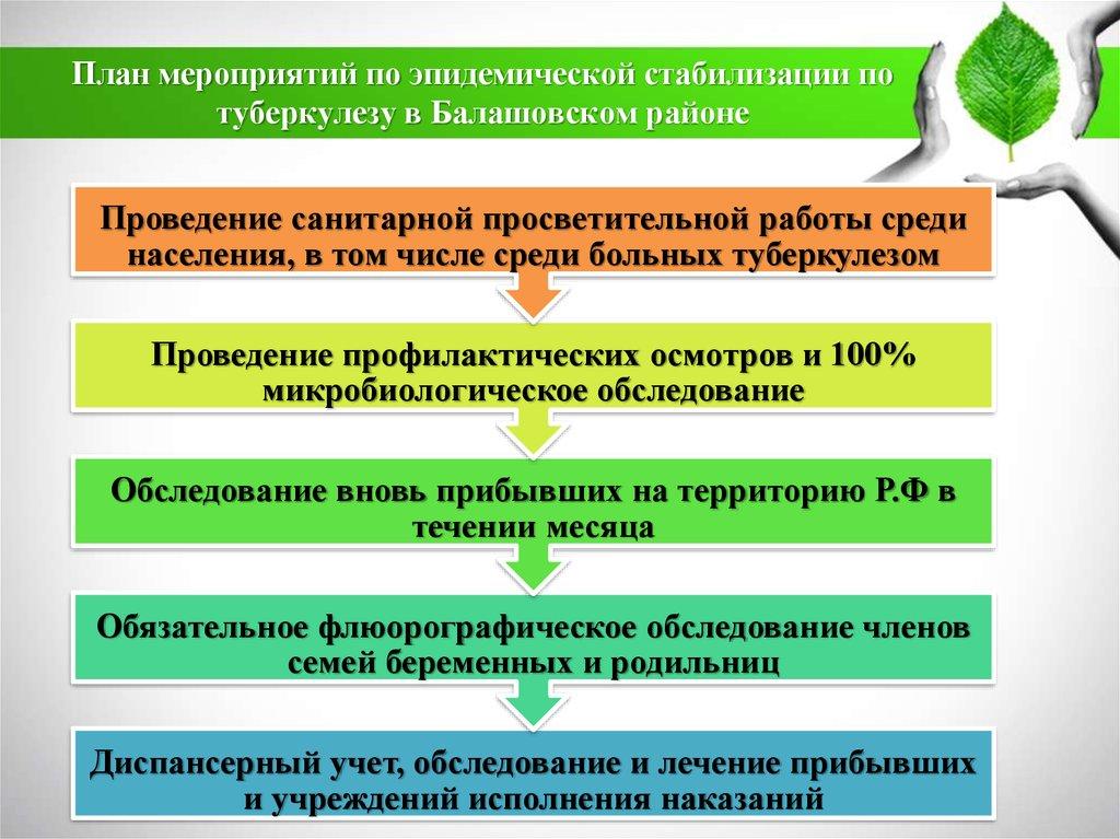 Туберкулез вчера и сегодня презентация онлайн  План мероприятий по эпидемической стабилизации по туберкулезу в Балашовском районе