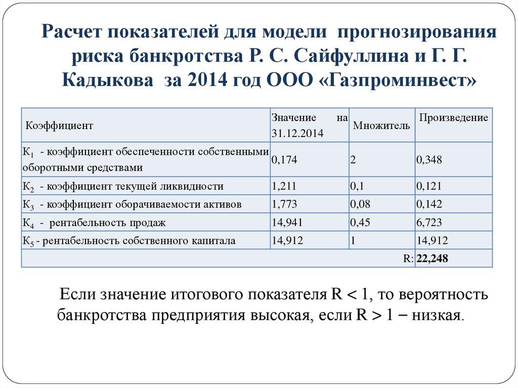 действия Коэффициент прогноза банкротства формула перед