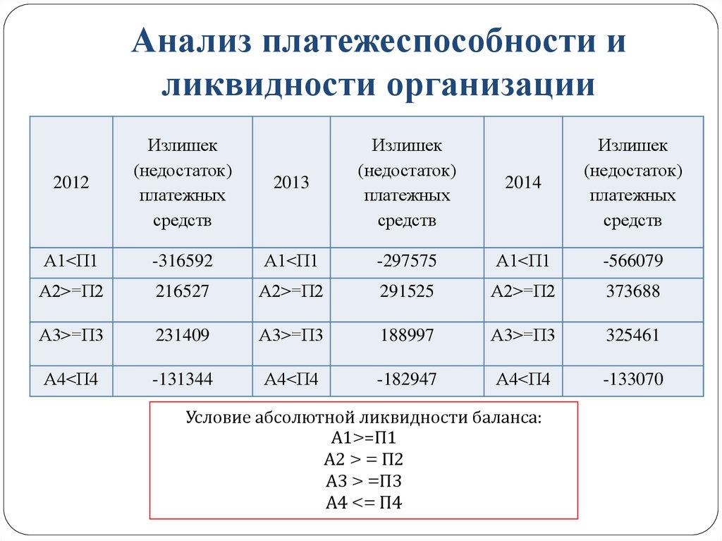 платежеспособности шпаргалка анализ и ликвидности