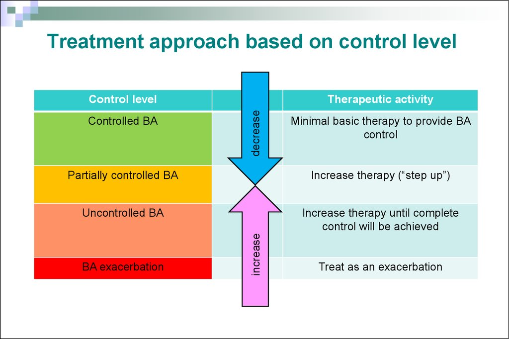 Treatment approach based on control level
