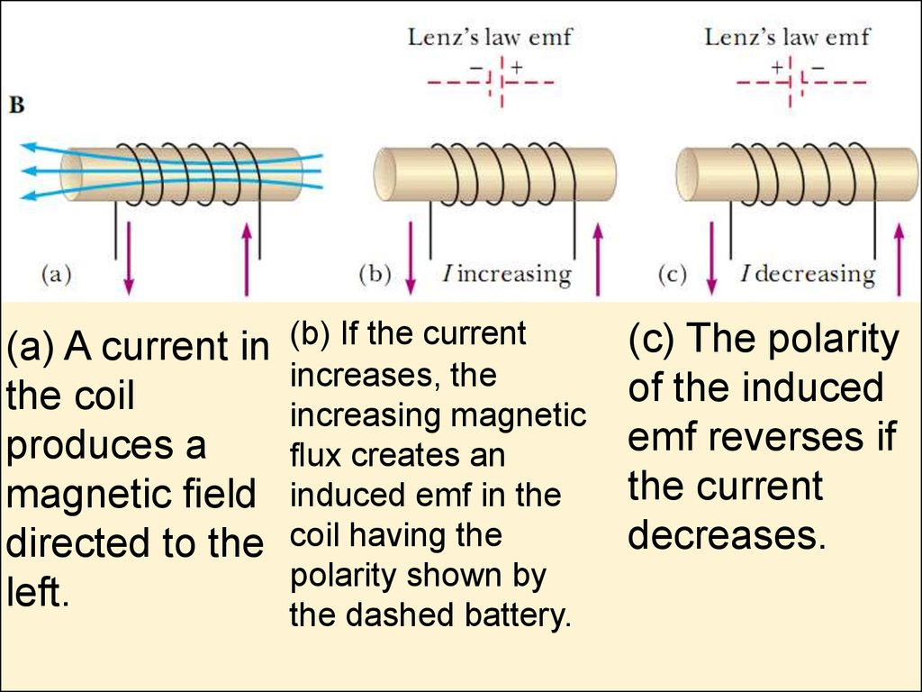 Inductance Self Online Presentation If We Increase The In An Rl Circuit What Happens To A Current Coil Produces Magnetic Eld Directed Left B Increases Increasing Ux Creates