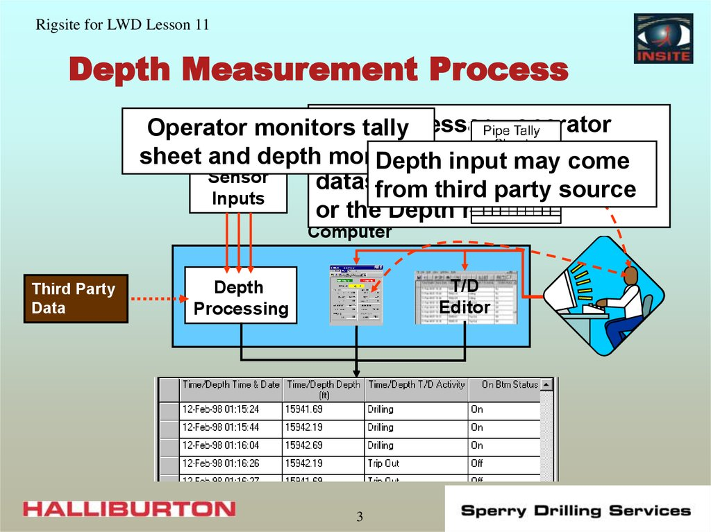 Depth Measurement Process