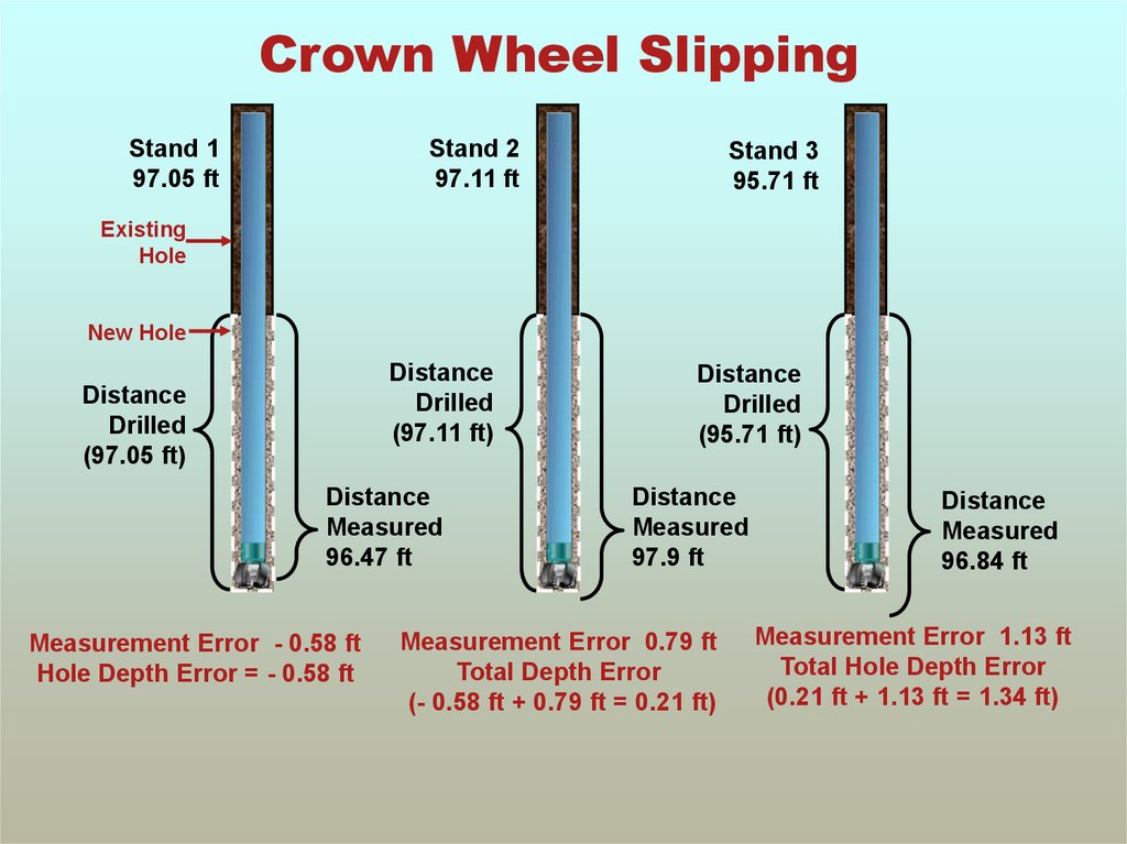 Crown Wheel Slipping
