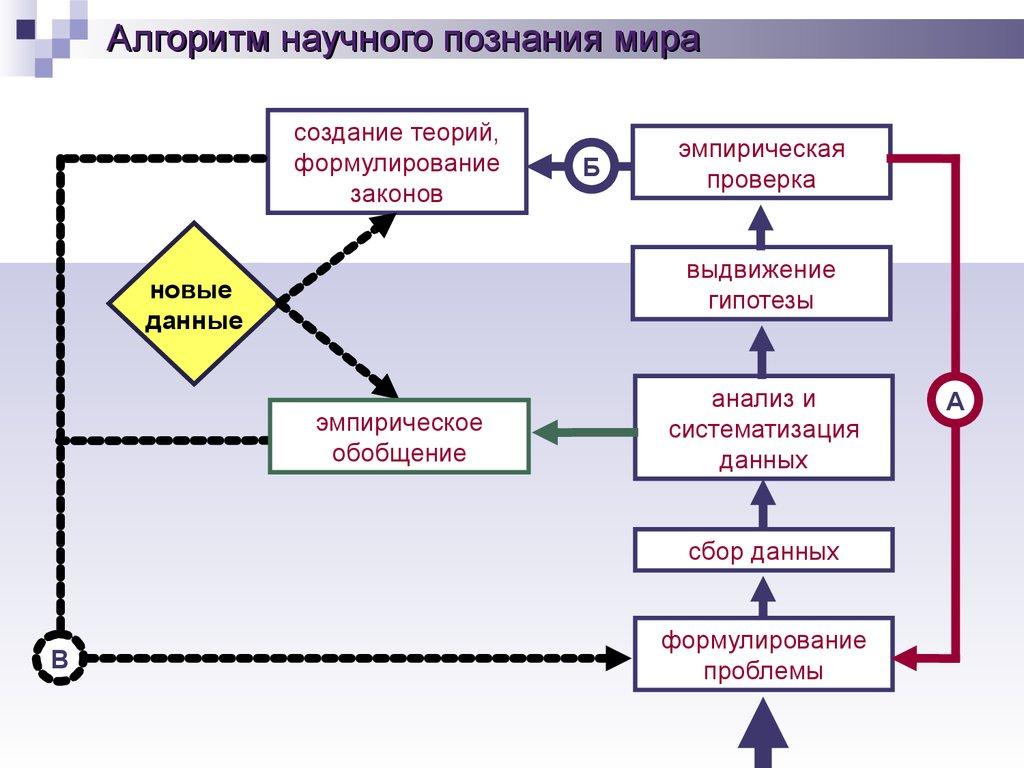 Индукция b дедукция c гипотеза