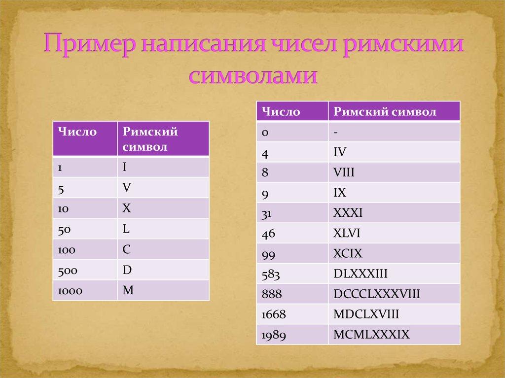 Конвертор перевода римских чисел