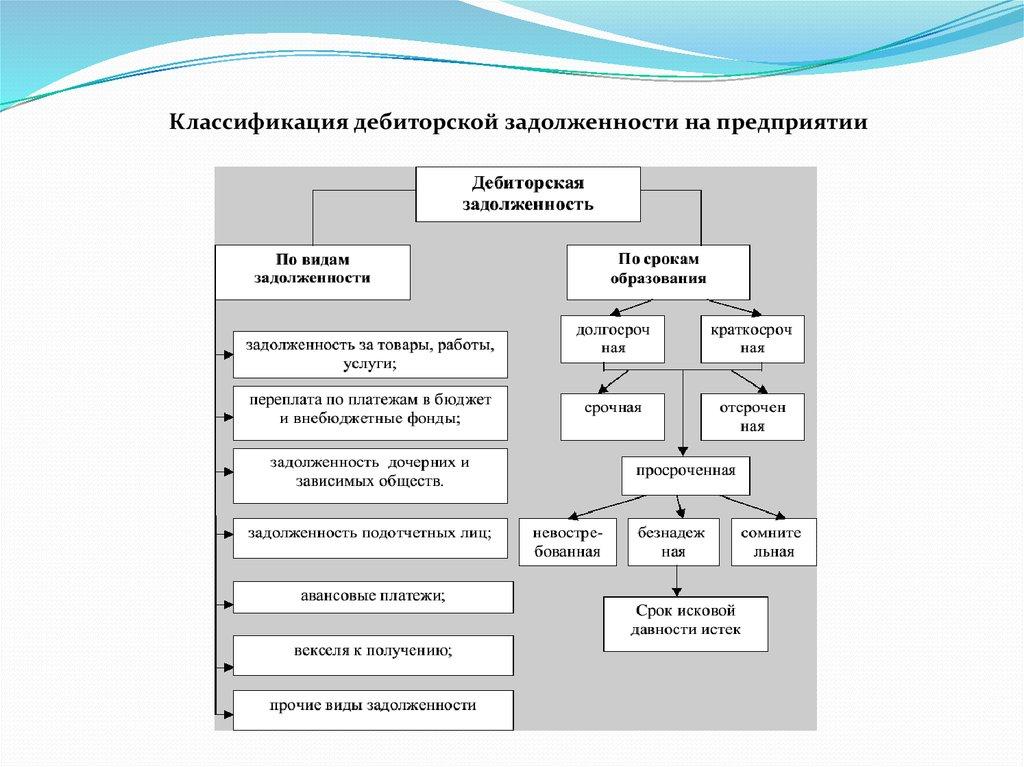 Учет анализ и аудит дебиторской и кредиторской задолженности в  Классификация дебиторской задолженности на предприятии