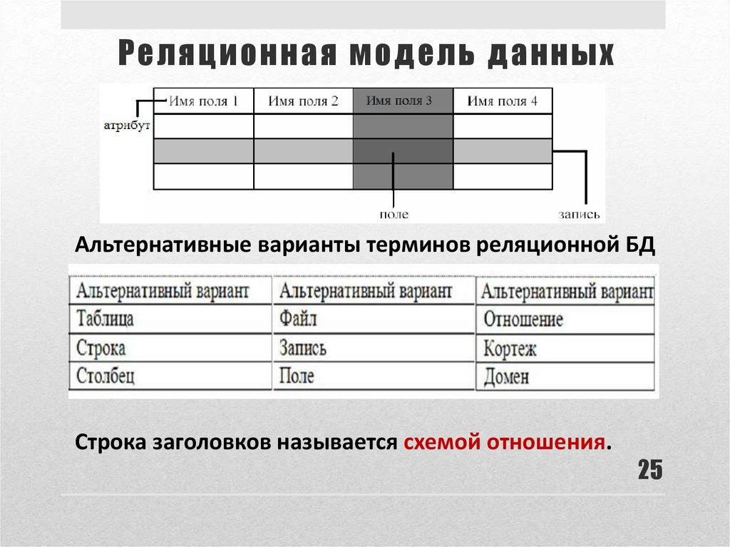 relational model 1 the relational model database consists of several tables (relations) columns in each table are named by attributes each attribute has an associated domain.