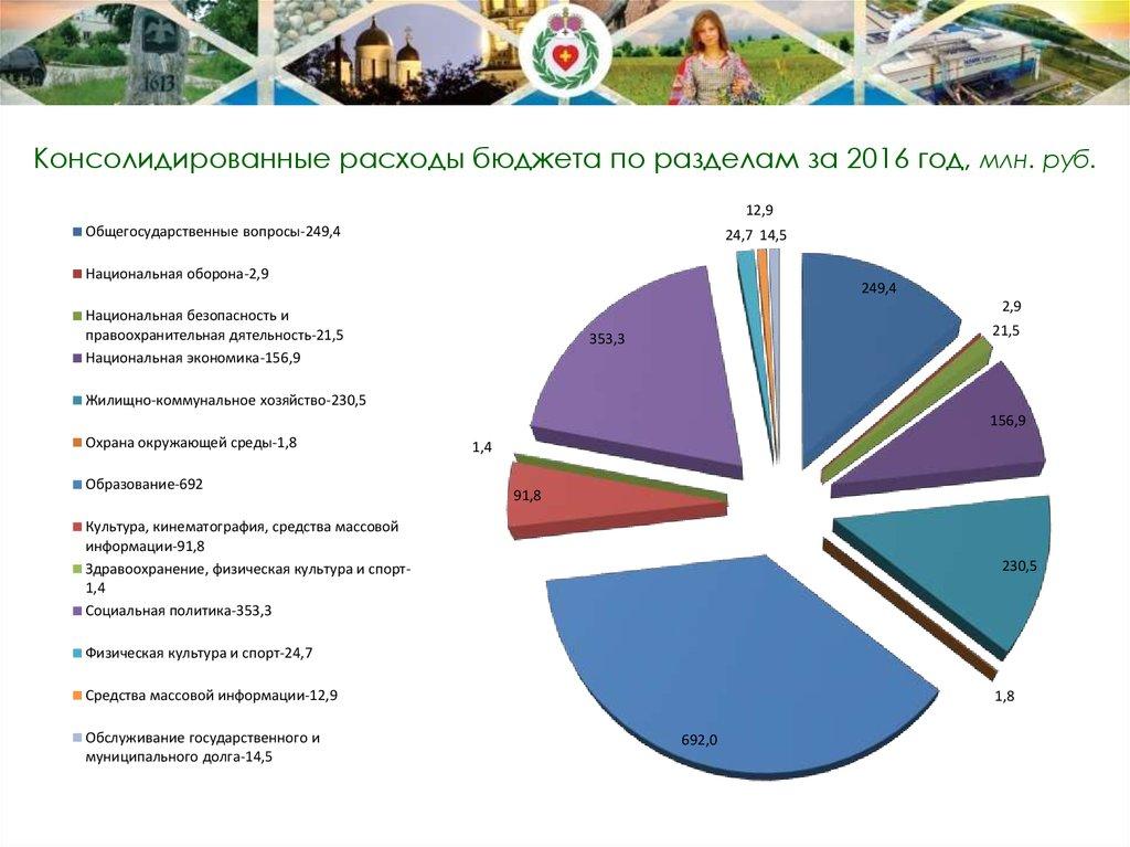 Шпаргалка доходы расходы консолидированный рф,его и бюджет