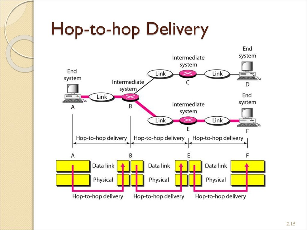 Hop-to-hop Delivery