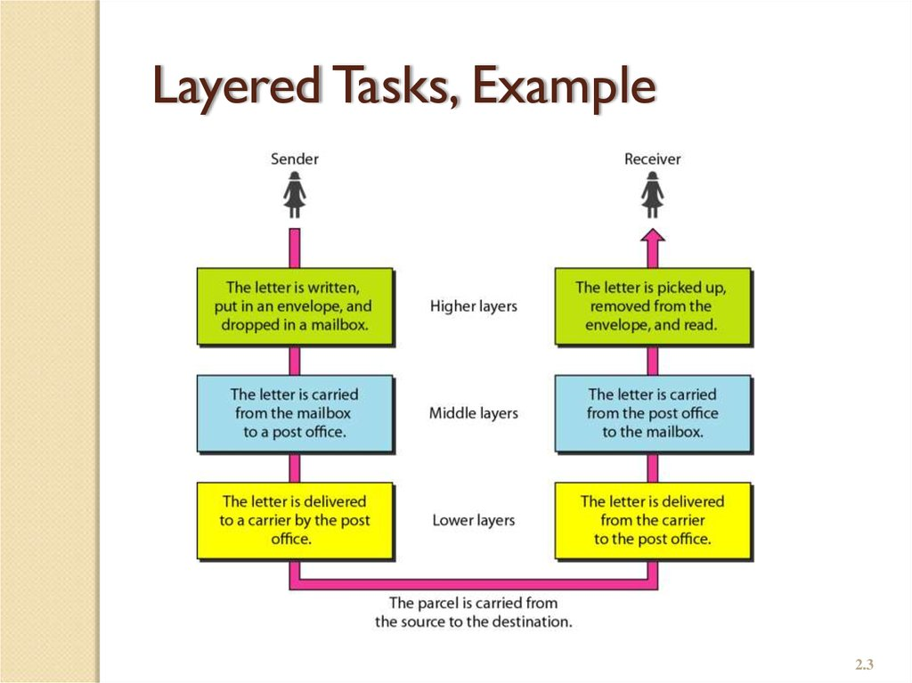 Layered Tasks, Example