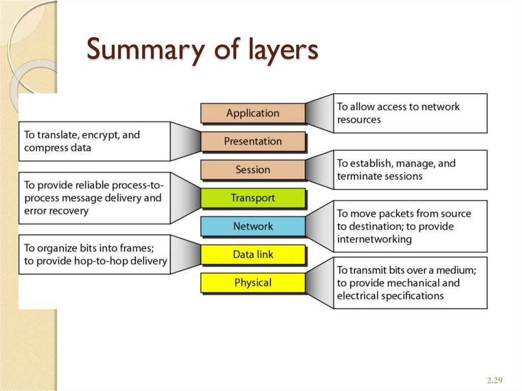 Summary of layers
