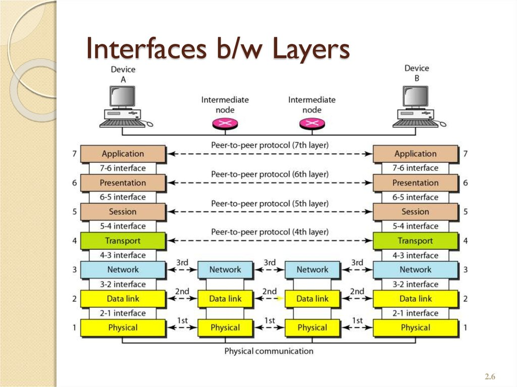 Interfaces b/w Layers