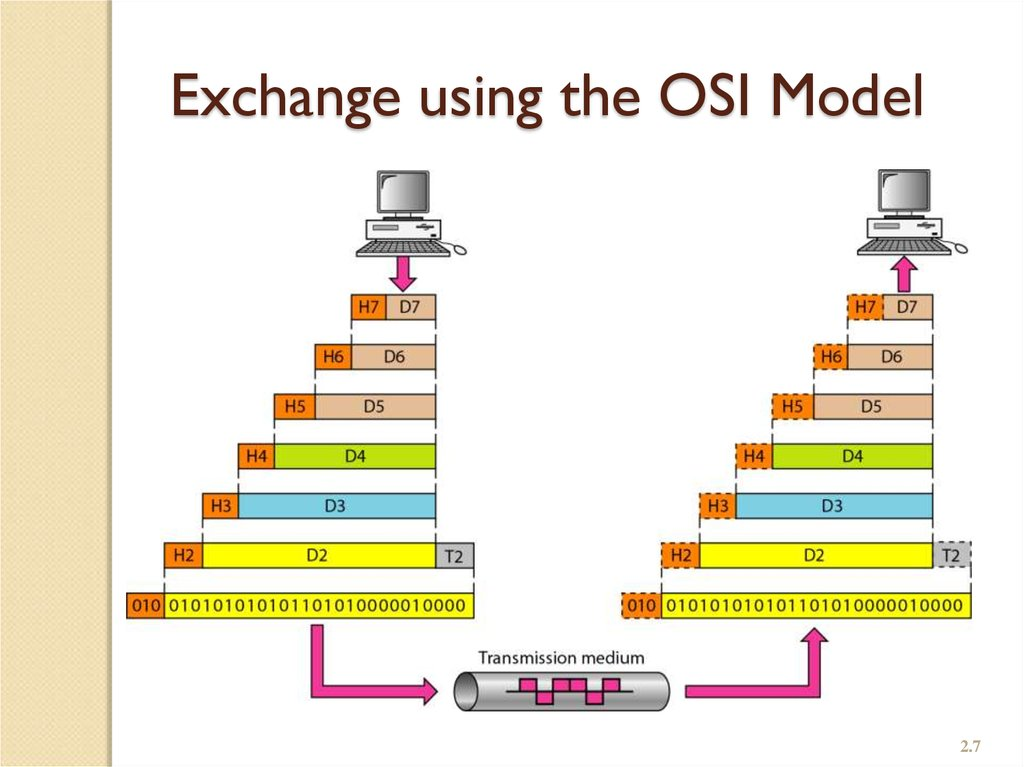 Exchange using the OSI Model