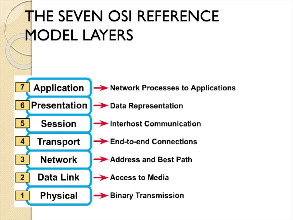 THE SEVEN OSI REFERENCE MODEL LAYERS