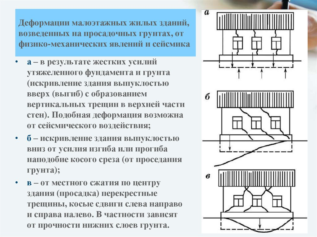 картинки деформации сдвига у зданий всем