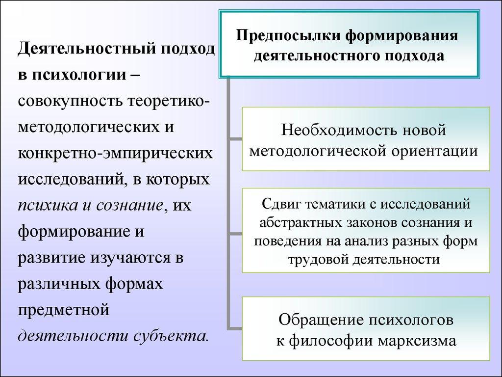 Аналез развития принциа единства сознания и деятельности психология рубенштейн