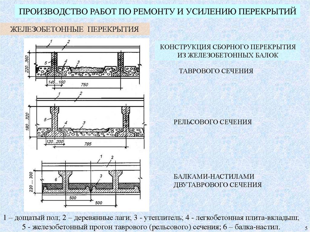 Конструкция железобетонных перекрытий железобетонные приставки для опор