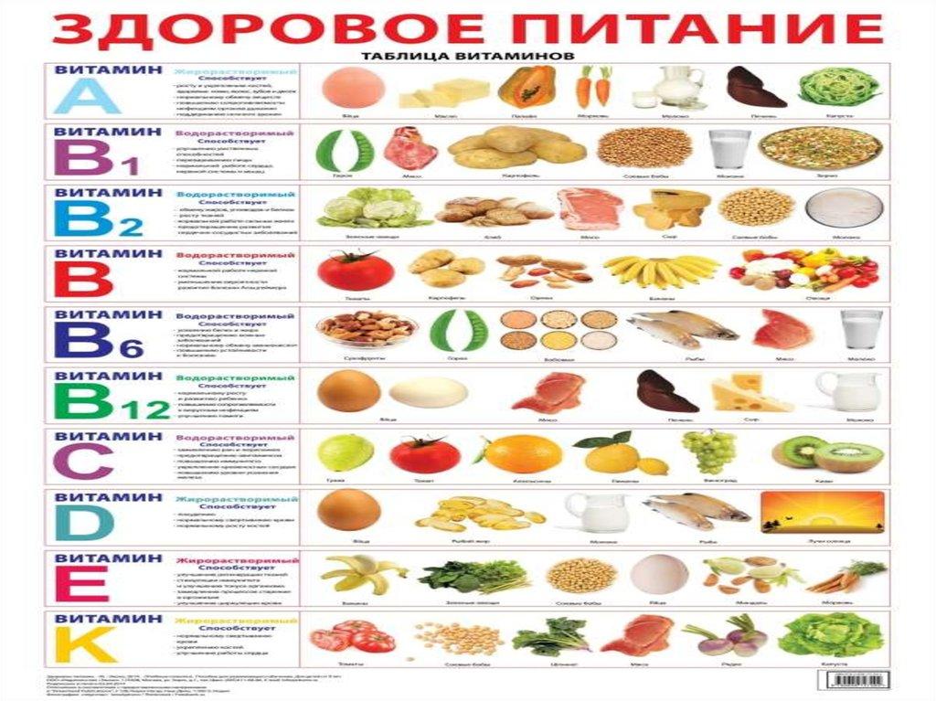 витамины в продуктах таблица картинки тренировки для