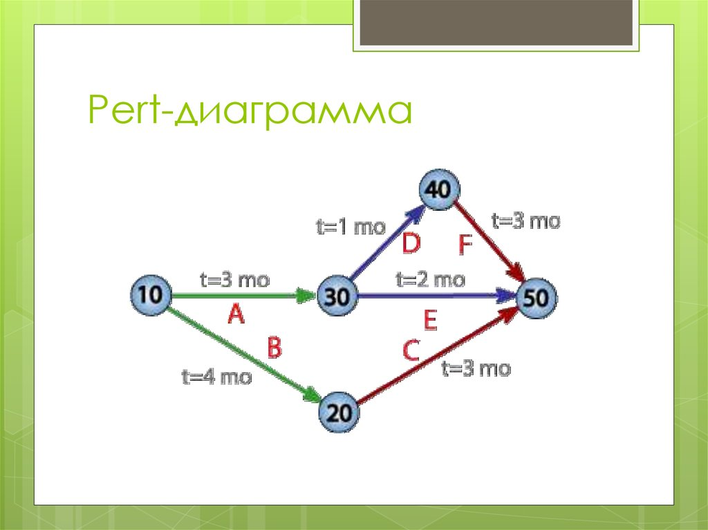 pert cpm and transportation problem technique This presentation contains introduction and explanation of networking techniques, such as program evaluation and review technique (pert), critical path measurement (cpm) it also contains examples  by samba5113 in types  presentations, cpm, and program evaluation.