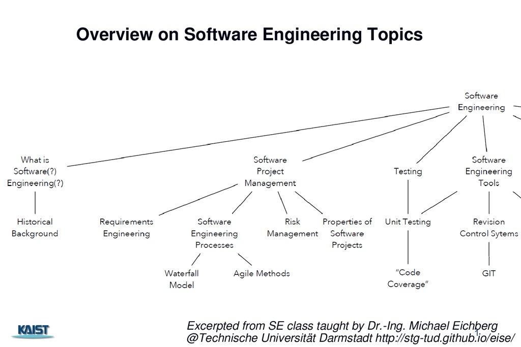 engineering topics for presentation