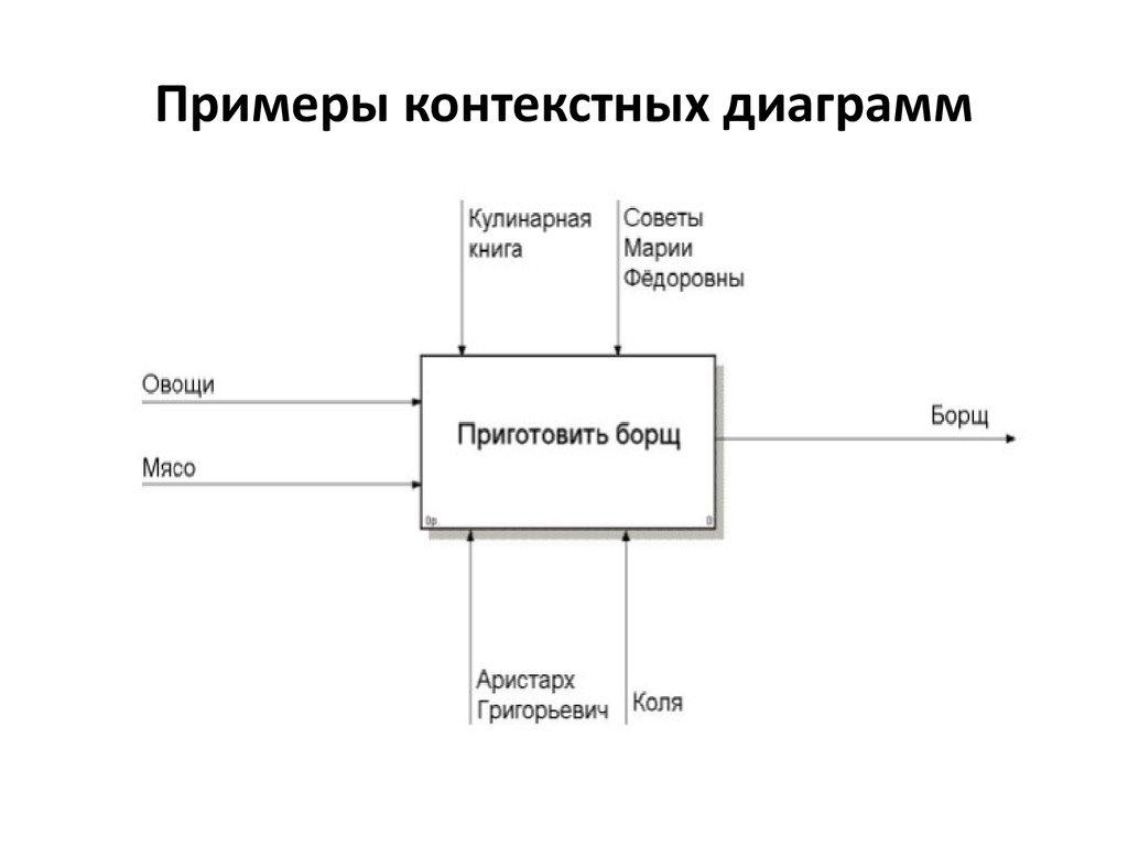 Контекстная диаграмма примеры задача реклама гарантировала товар.вы его приобрели, и ошиблись.что делать