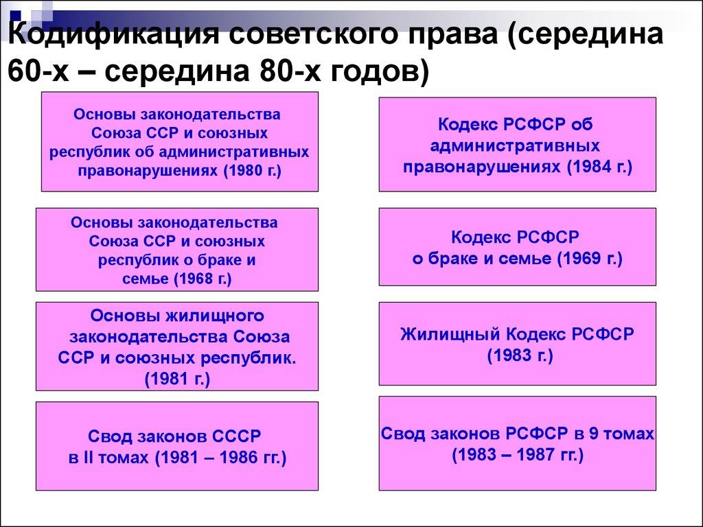 основном исторические этапы развития семейного права был особенно