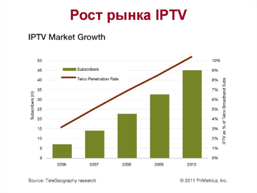 market-penetration-research
