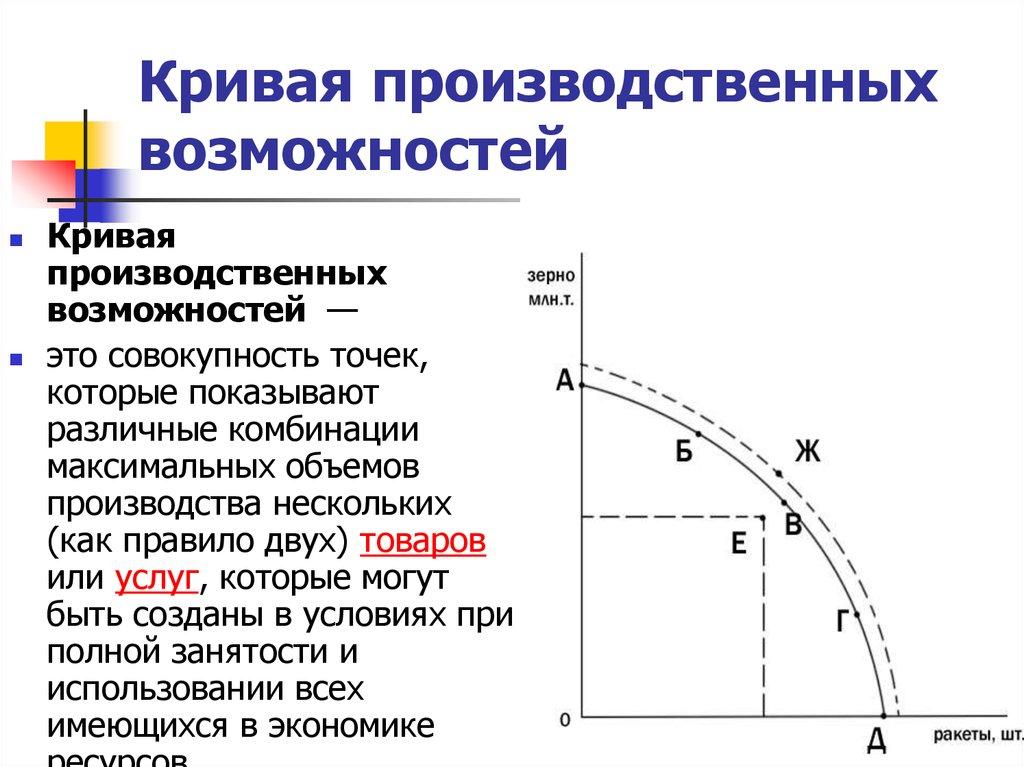 построить кривую производственных возможностей если в экономике пр алкины, отличие