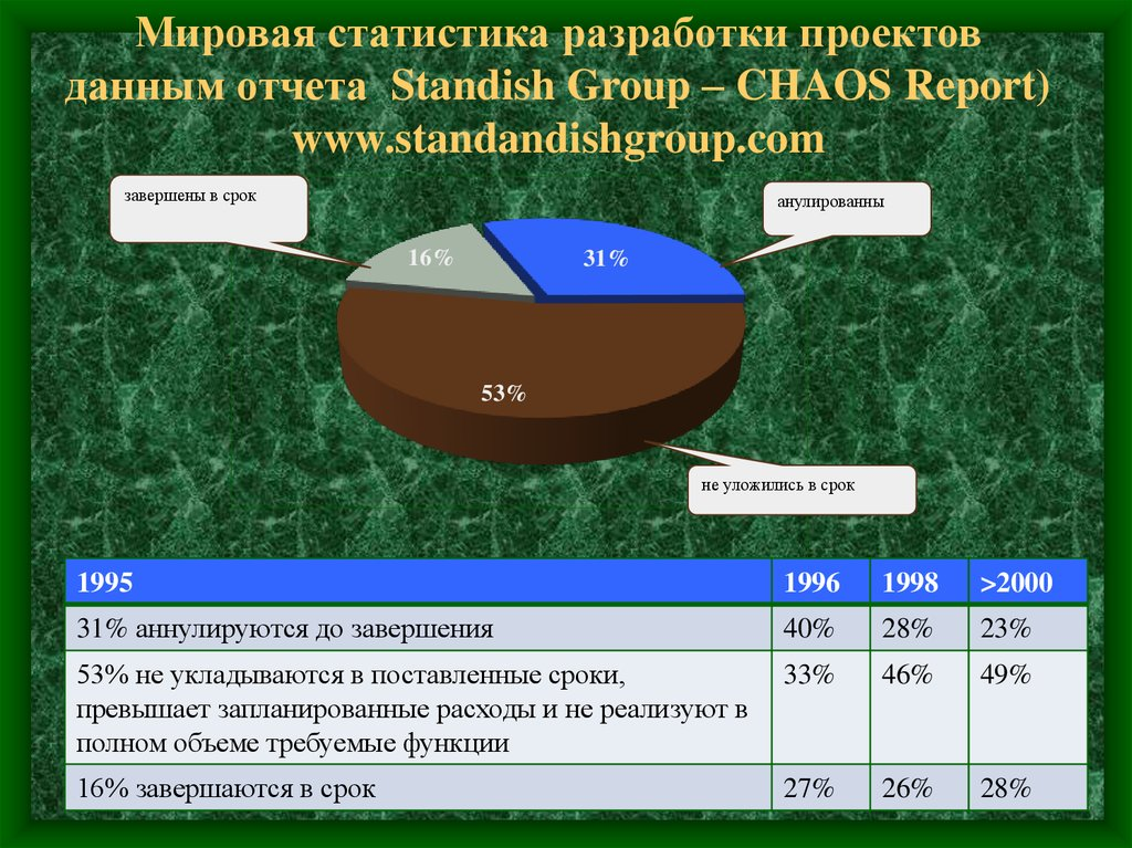 Мировая статистика разработки проектов данным отчета Standish Group – CHAOS Report) www.standandishgroup.com