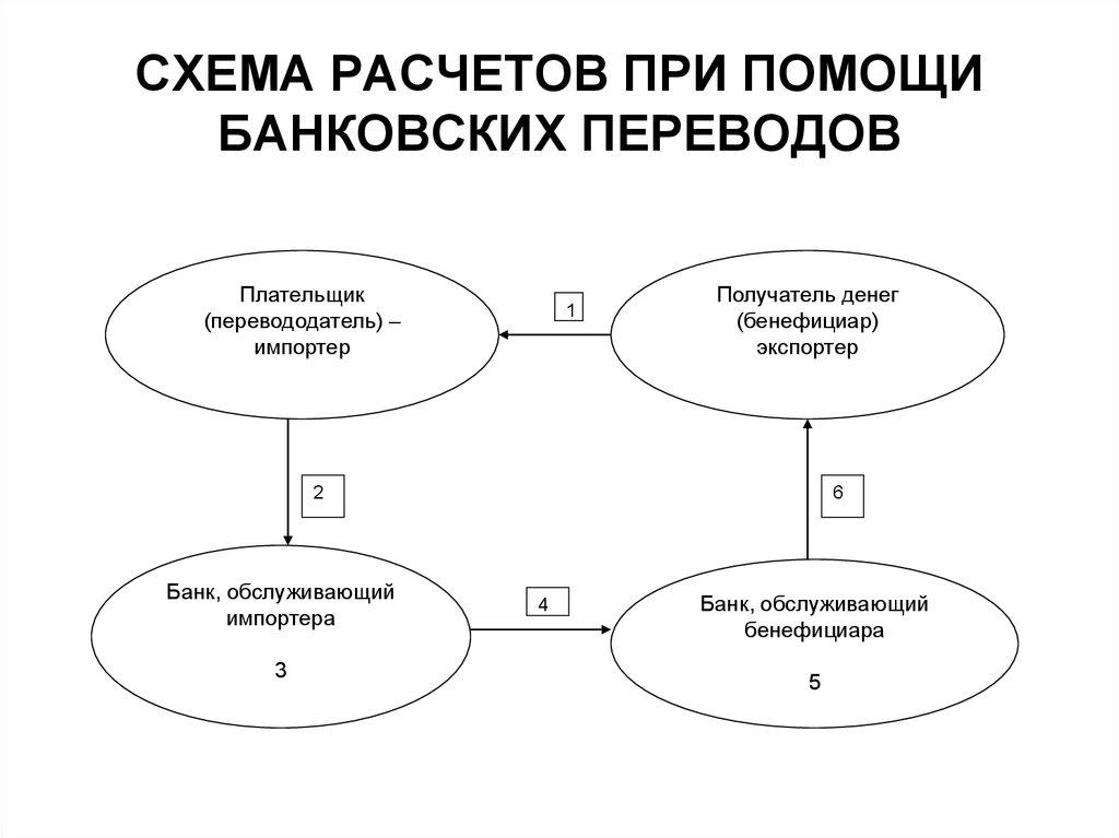 Банковский перевод схема