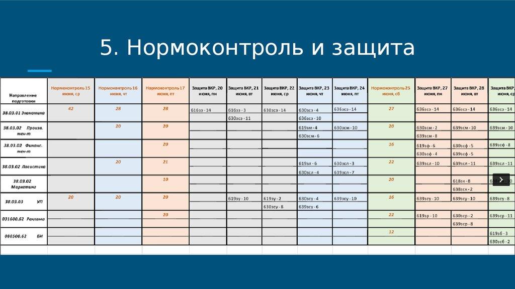 Темы метод и указания для дипломной работы online presentation Нормоконтроль и защита