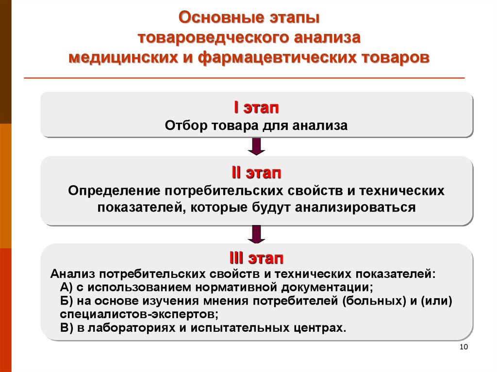 Сроки приемки фармацевтических и медицинских товаров пункты приема металлолома от физ.лиц в г.киров цены на чермет