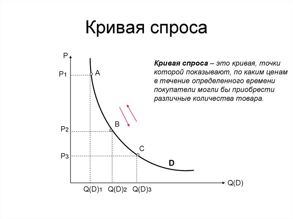 график и спроса спроса закон
