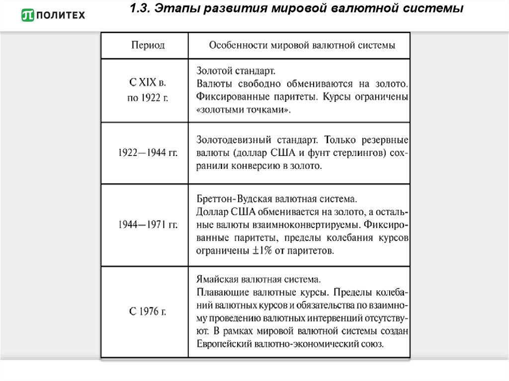 Эволюция Мировой Валютной Системы Шпаргалка
