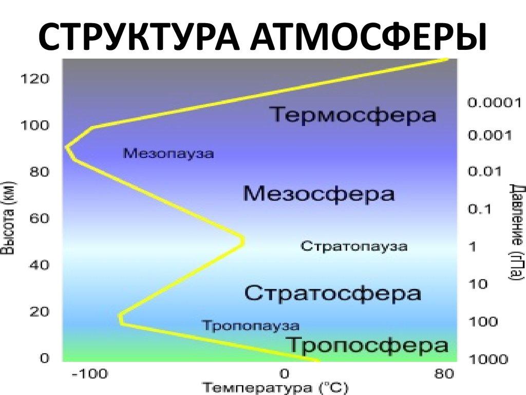 состав и строение атмосферы картинки описание вязания