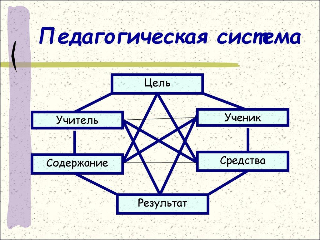 Педагогические системы в картинках