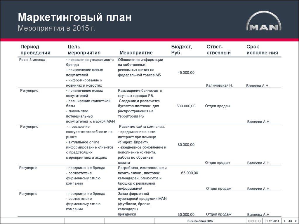 Бизнес план 2015 рб бизнес план проката автомобиля