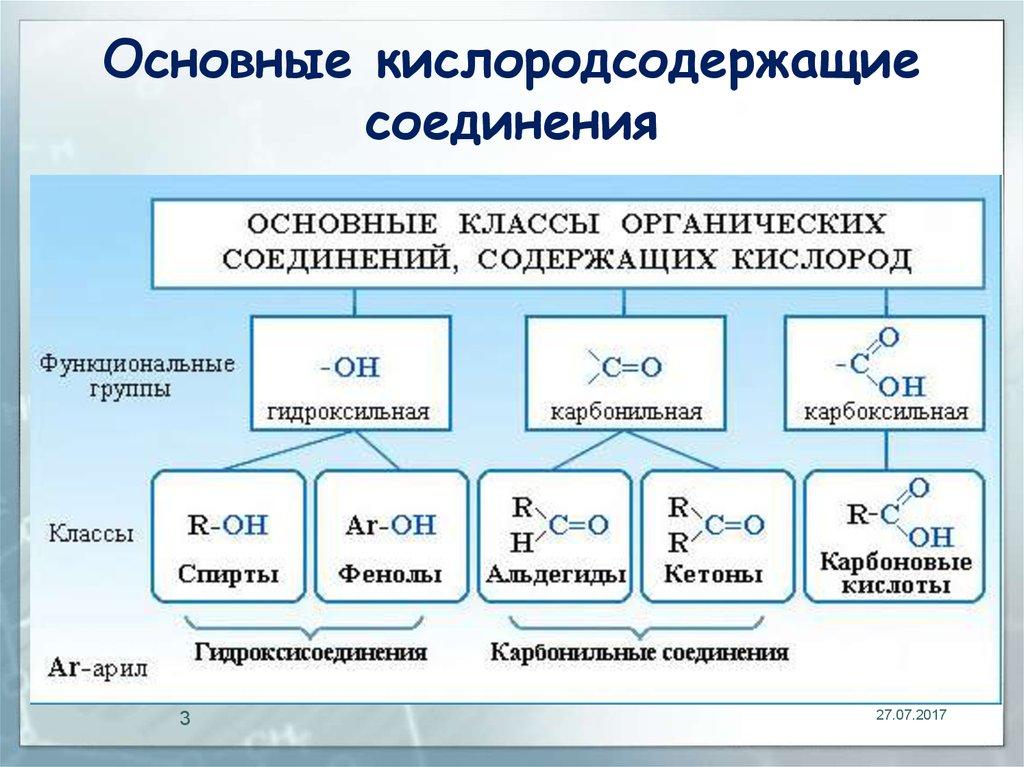 Основы органической химии Кислородсодержащие органические  Основы органической химии Кислородсодержащие органические соединения Основные кислородсодержащие соединения