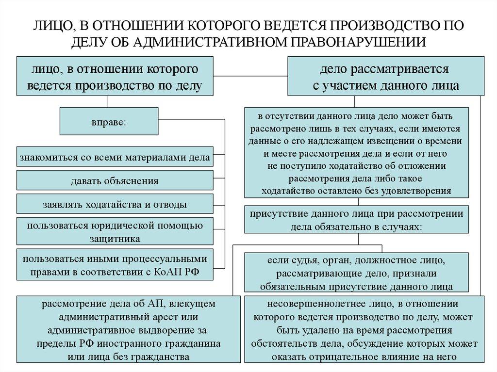 Извещение о составлении протокола об административном правонарушении коап