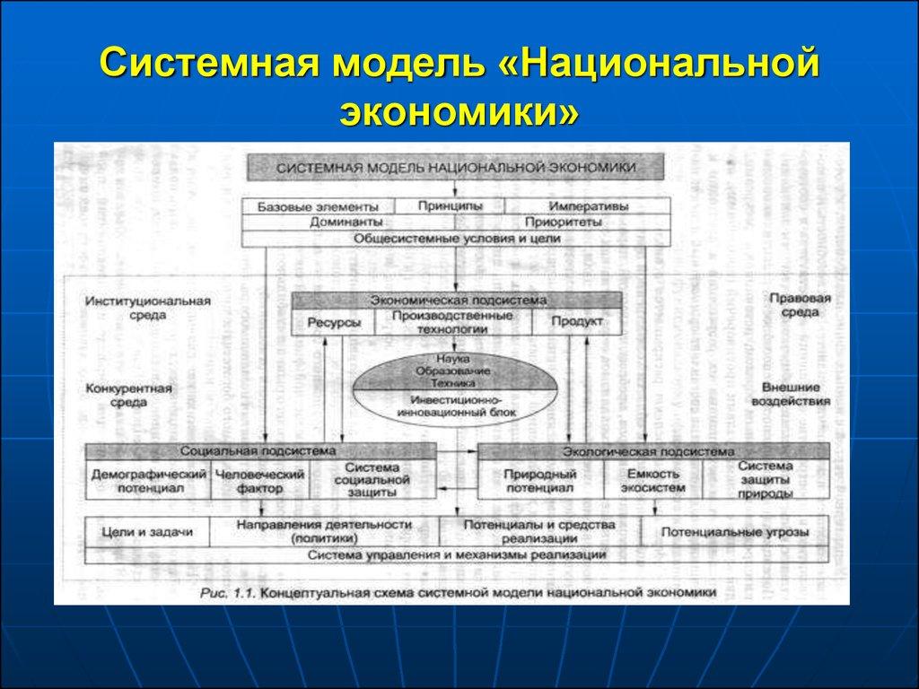 Базовая схема национальной экономики фото 529