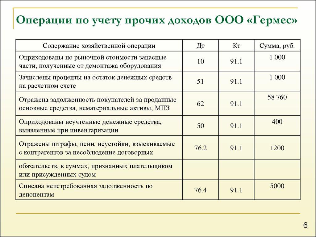 ebook Dynamische