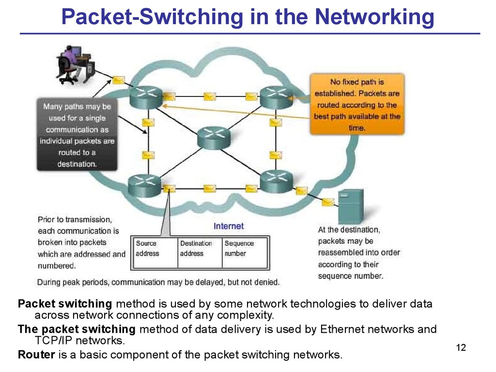 Packet-Switching in the Networking