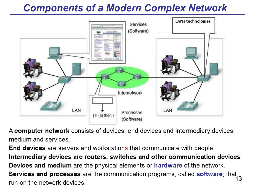 Components of a Modern Complex Network
