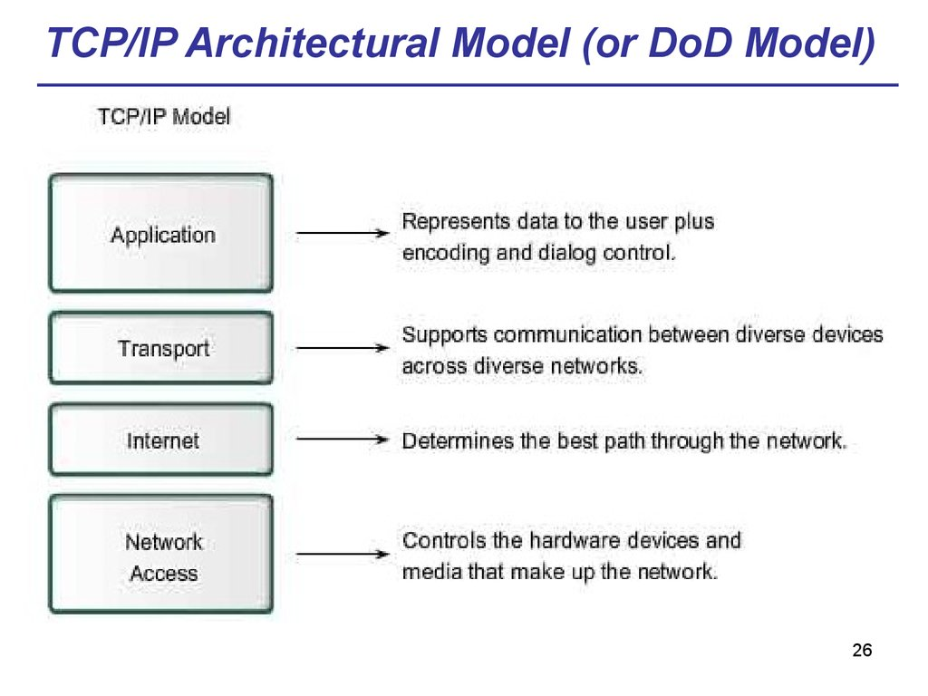 TCP/IP Architectural Model (or DoD Model)
