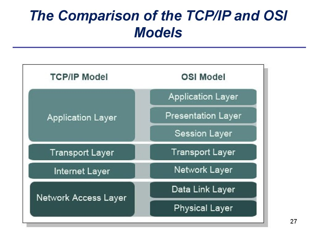 The Comparison of the TCP/IP and OSI Models