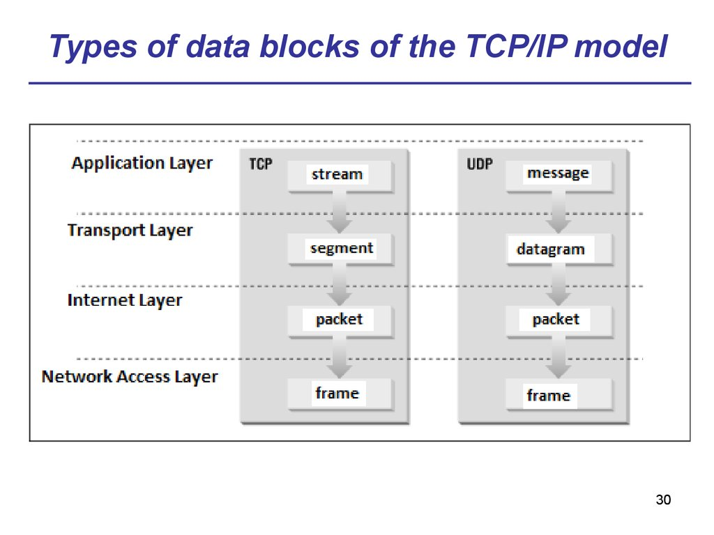 Types of data blocks of the TCP/IP model