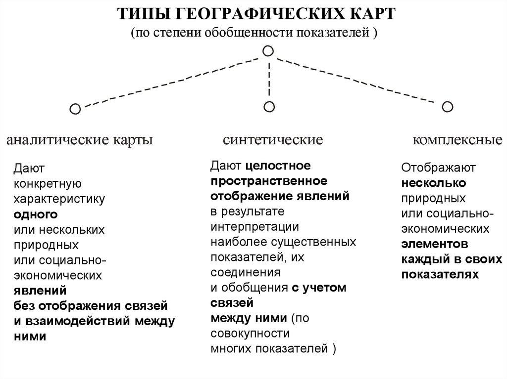 Основные виды карт
