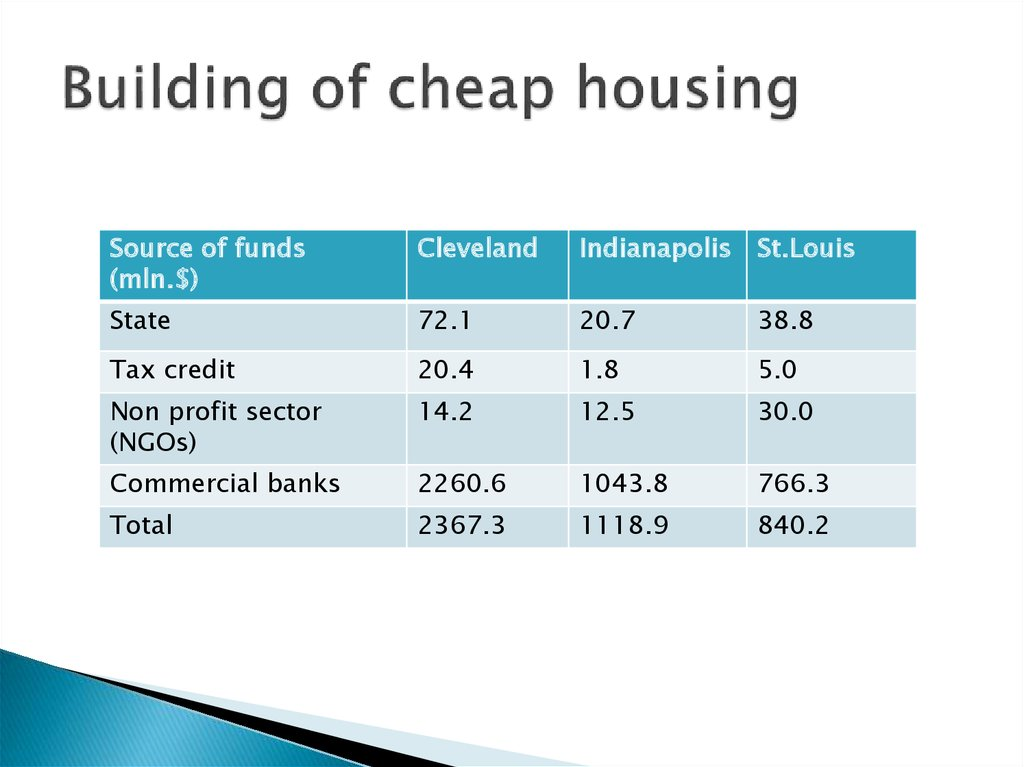 Building of cheap housing