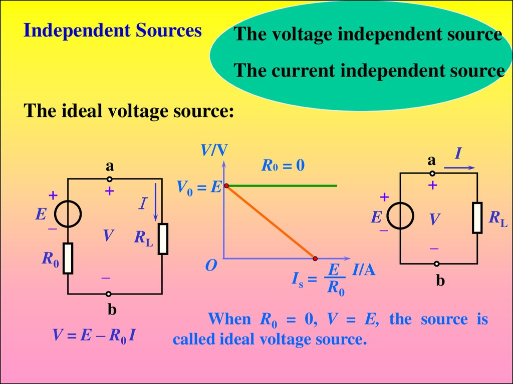 Industrial Electronics Fundamentals Of Electric Circuits Online Circuit Diagram Voltage Source Independent Sources The Current Ideal